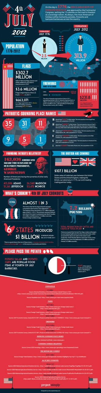 Fourth of July facts and figures