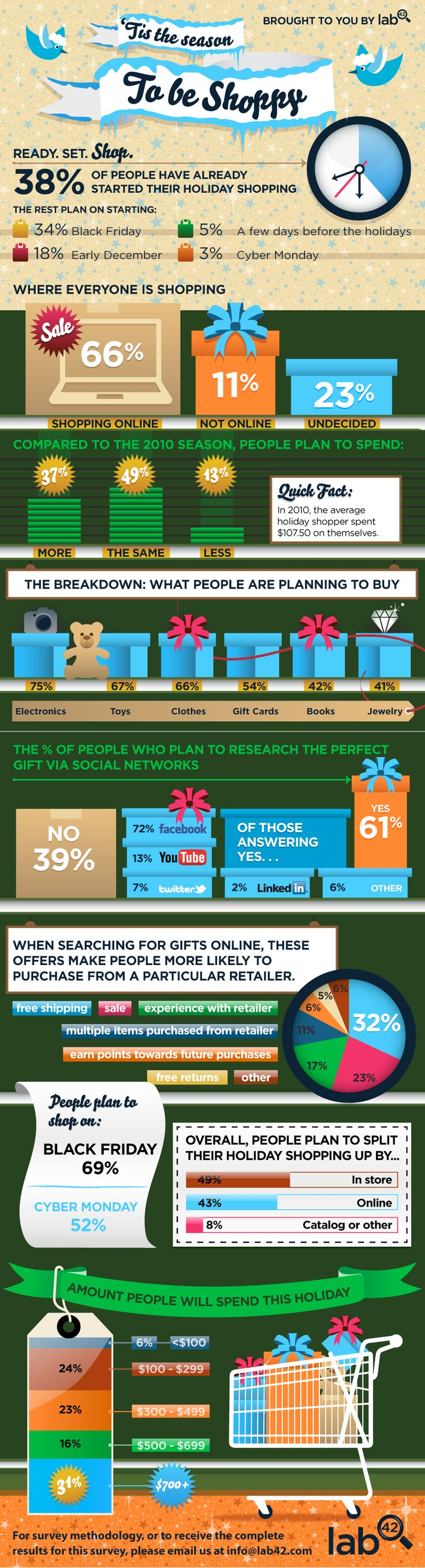 We all know consumers spend more during the holiday season than any other time during the year. But did you know 38% of people have already began their yearly shopping extravaganzas?: Christmas Shops, Consumer Spend, Website, Social Media, Holidays Gifts, Internet Site, Online Shops, Holidays Shops, Holidays Seasons