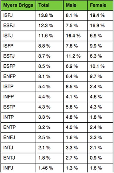 myers briggs percentage of population