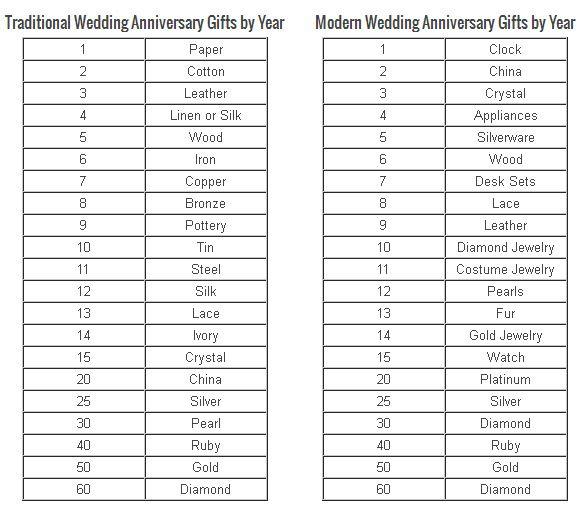 60 Year Wedding Anniversary Gifts Gallery Wedding Decoration Ideas