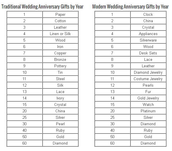 Wedding anniversary ideas and gifts it 39 ll be two years What are the traditional wedding anniversary gifts for each year