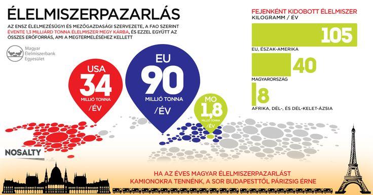 Élelmiszerbank Magyarországon - Magyar Élelmiszerbank Egyesület