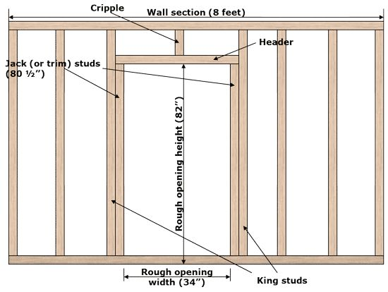 Opening For A Door, Prehung Door Opening, Framing For A Prehung