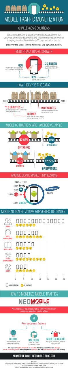Discover all latest facts & figures on the #mobile #advertising industry and it's monetization challenges in our new article and infographic
