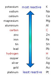 The reactivity series of metal - carbon and hydrogen are not metals, but they are shown for comparison