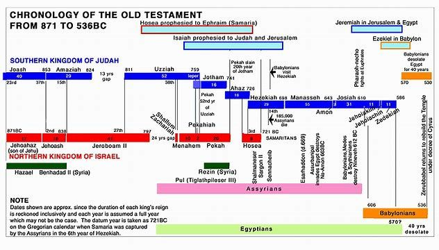 Image Result For Old Testament Timeline Chart Bible Study Scripture Bible Timeline Bible Mapping