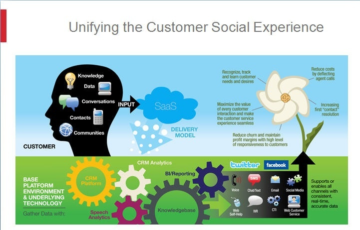 Unifying the customer social experience #CRM