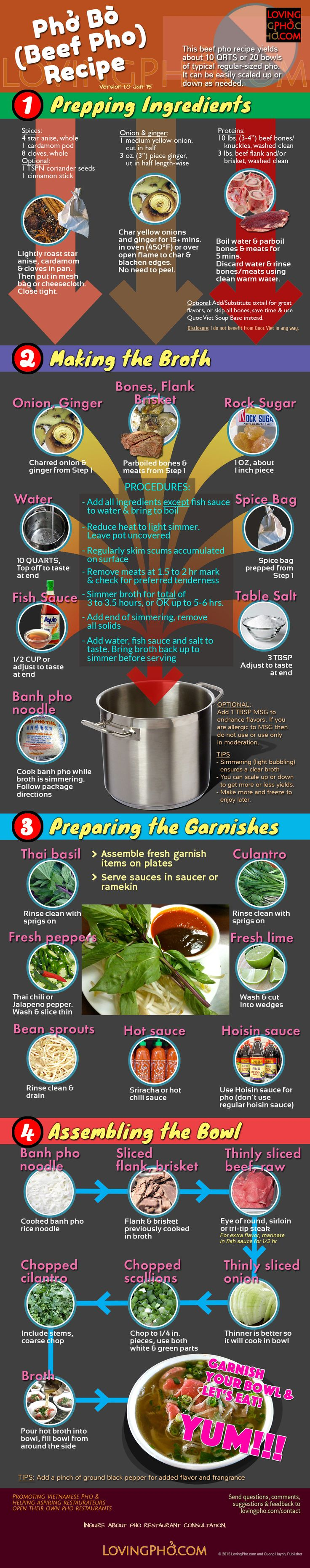 Beef pho recipe infographic by lovingpho.com. Detailed beef pho (phở bò) recipe from prep to serve. This beef pho recipe makes about 20 bowls. Freeze leftover broth for quick beef pho later any time.