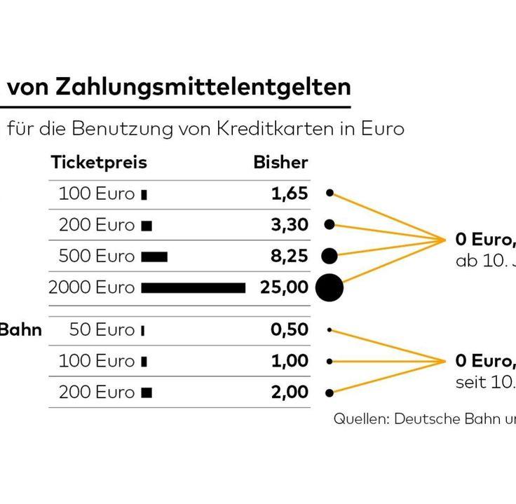 Ideal Zahlung Deutschland
