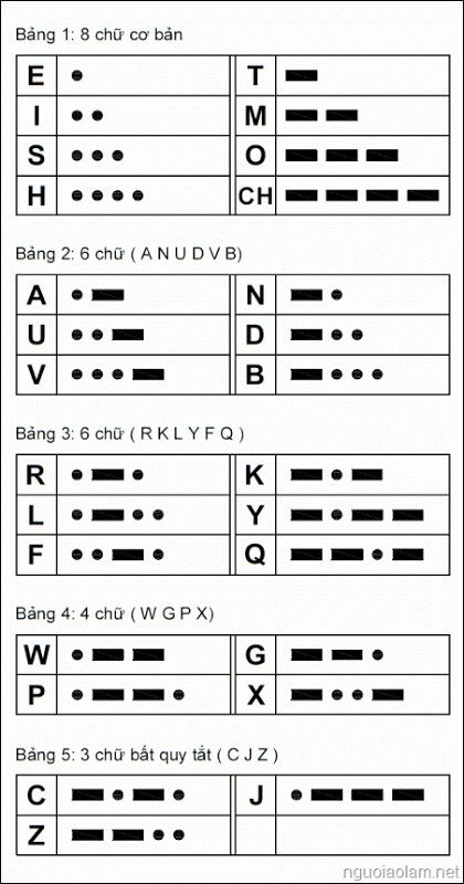 Best 25+ Morse code ideas on Pinterest Morse code learn - morse code chart
