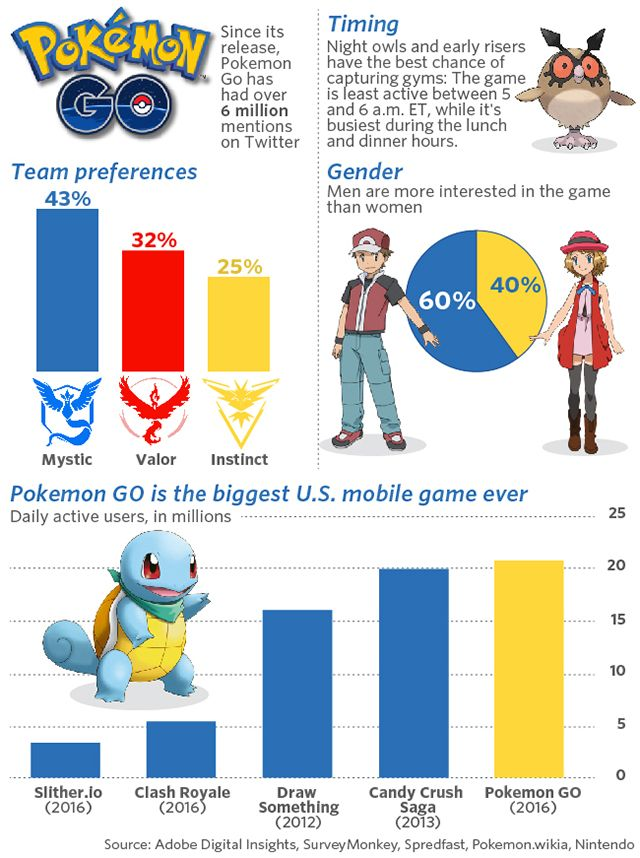 On Pokemon Go, why so many people are choosing Team Mystic - MarketWatch