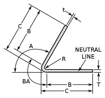 K-factor is a ratio of location of the neutral line to the material thickness as defined by t/T where t = location of the neutral line and T = material thickness. The K-Factor formulation does not take the forming stresses into account but is simply a geometric calculation of the location of the neutral line after the forces are applied and is thus the roll-up of all the unknown (error) factors for a given setup.