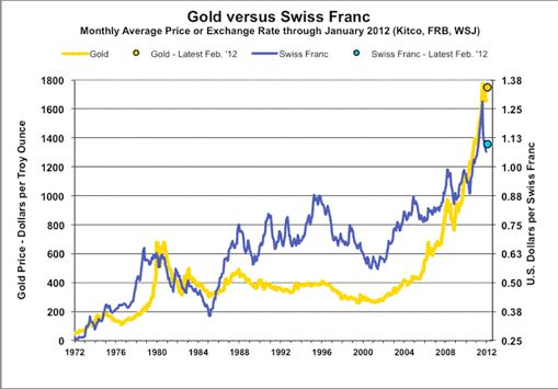 Swiss Franc To Dollar Chart