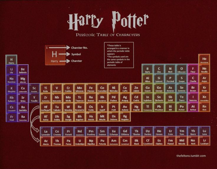 18 best periodic tables images on pinterest chemistry periodic hp the periodic table urtaz Images