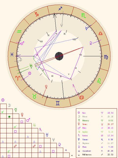 Inspirational Astrological Birth Chart Interpretation incrediblezinfo
