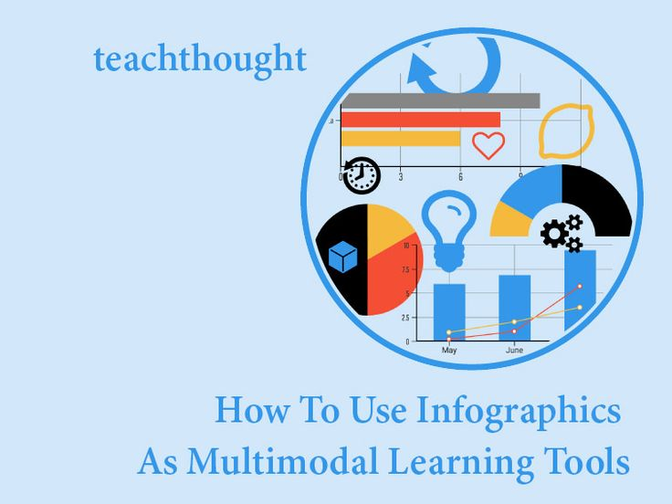 How To Use Infographics As Multimodal Learning Tools