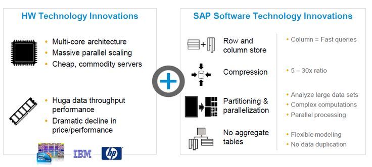 SAP HANA In-Memory : Interview Q of Architecture