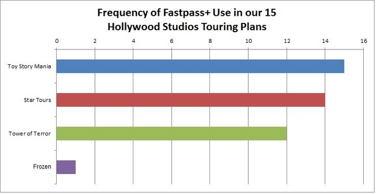 WDW Hollywood Studios FastPass+ Priorities