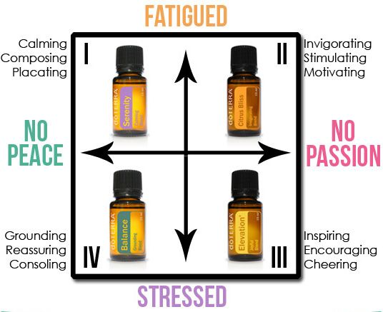 For more info on how to heal from home, find  Healing from Home on Facebook or visit http://www.mydoterra.com/healingfromhome/