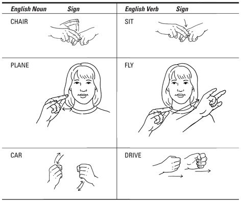 How to distinguish between nouns and verbs in ASL