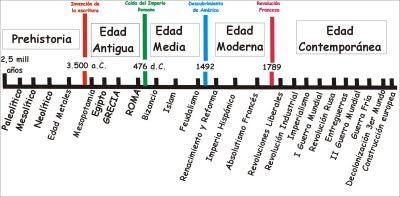 QUINTO CURSO CEIP TEÓFILO PÉREZ: Conocimiento del Medio. Vídeos Educativos: La Historia de Europa