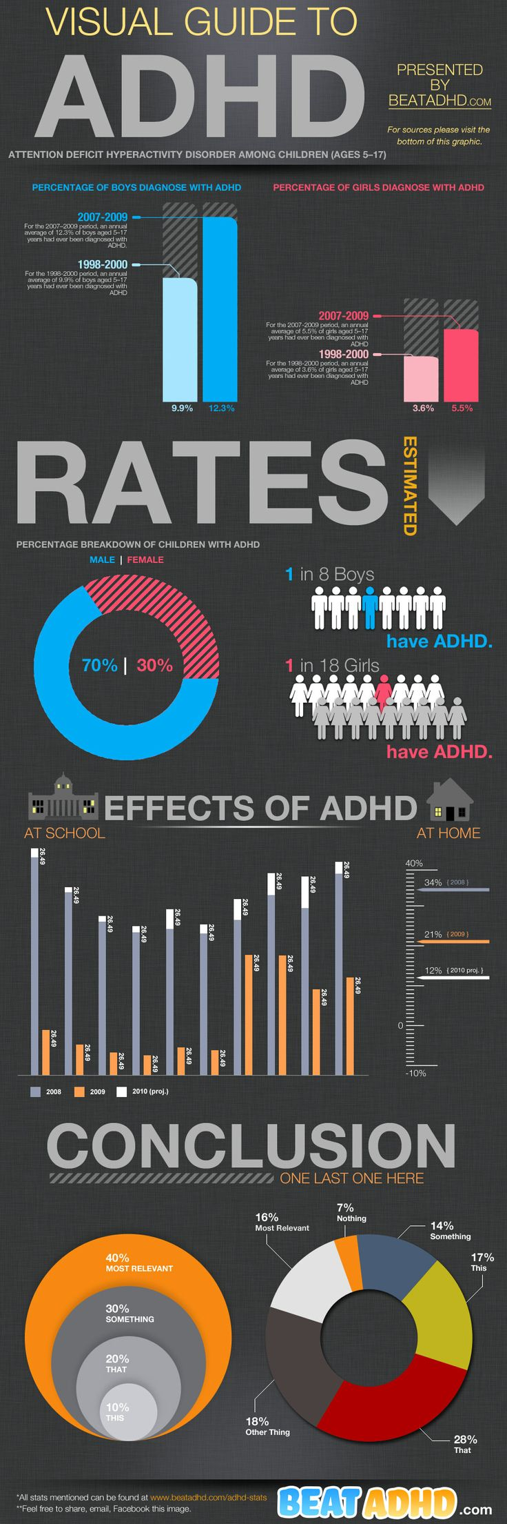 A Visual Guide To Different Types Of Cookies Infograph: A Great Visual Guide To ADHD