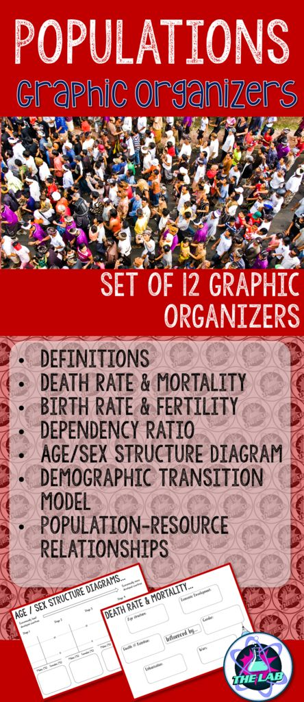 Set of 11 Graphic Organisers covering Populations in Geography. Graphic organisers are great to teach notetaking skills.  Includes: - Terminology - Death Rate & Mortality - Birth Rate & Fertility - Dependency Ratio - Age/Sex Structure Diagrams - Demographic Transition Model - Population-Resource Relationships (Malthus & Boserup) - Over- and Underpopulation - Population size & Food supply