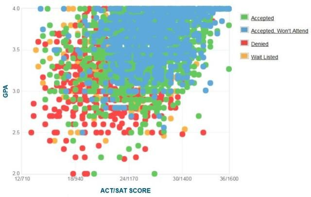 What Test Scores and GPA Do You Need to Be Admitted to UCF?: UCF GPA, SAT and ACT Graph
