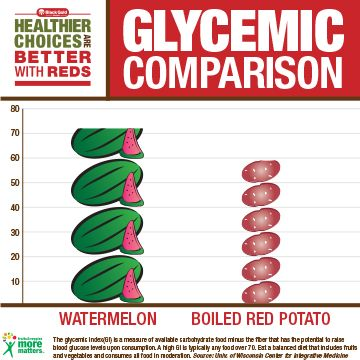The 25+ best Potato glycemic index ideas on Pinterest List of - glycemic index chart template