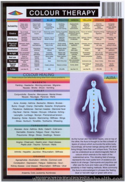 A useful reference for those interested in chromotherapy, or for the wall of the color therapist practice. Also useful as a reference tool for students.  Available in 2 sizes, the charts discuss each o...