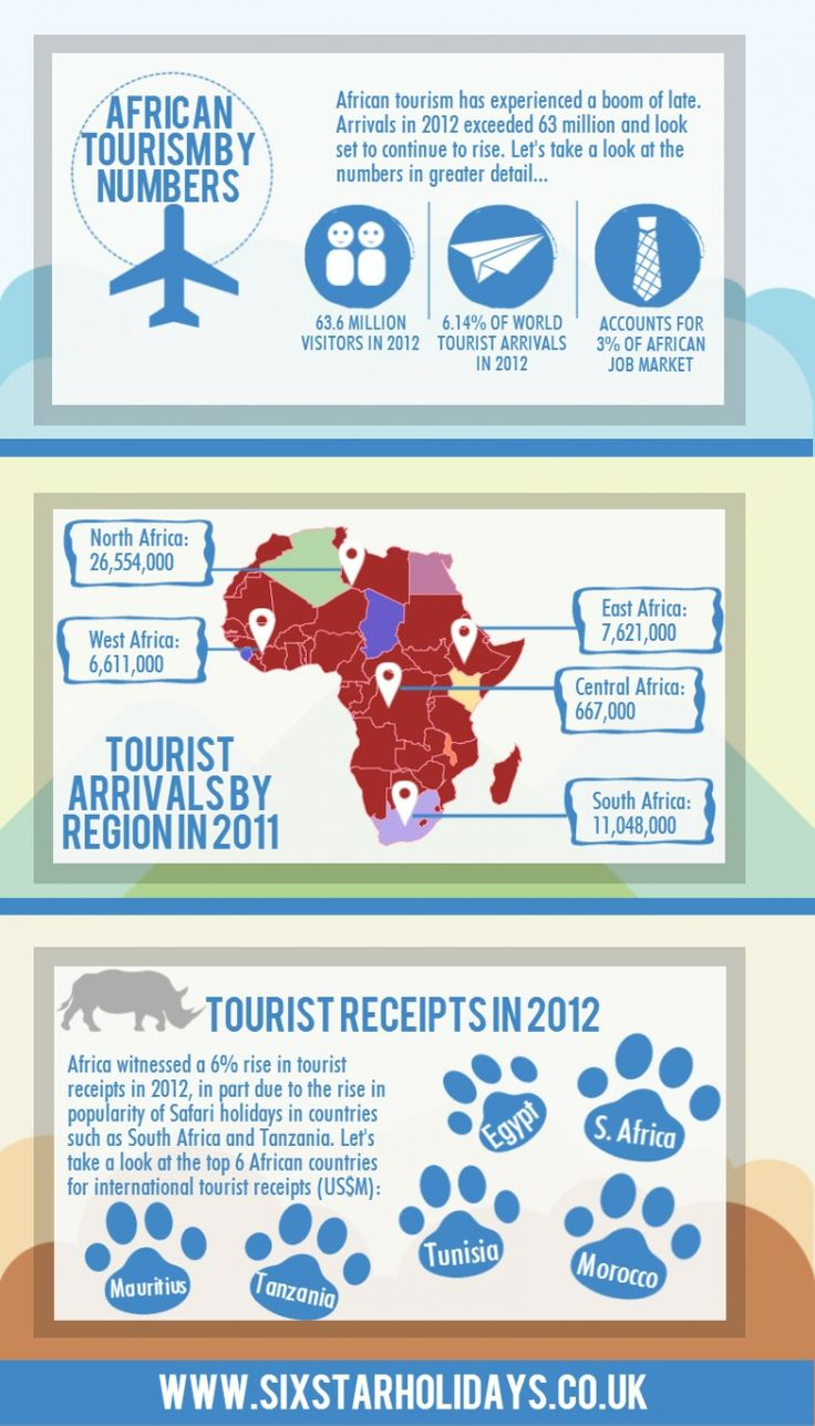 All the vital facts and figures about #tourism in #Africa. #safari #travel
