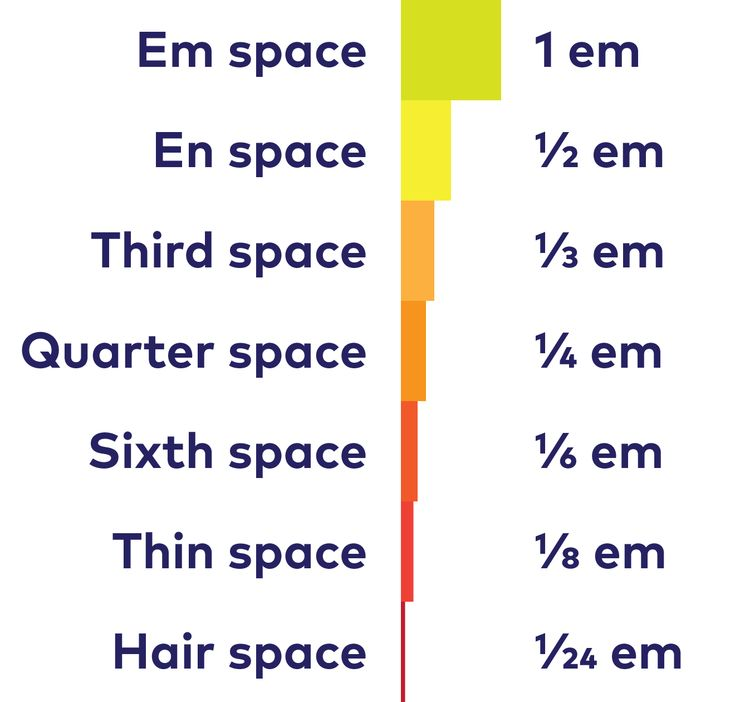 Using the right kind of space can make your life easier, and it will definitely help you improve your typesetting ▸ font.me/1URsbdo ‪#‎TypeTips‬