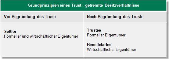 Grundprinzipien eines Trusts: getrennte Besitzverhältnisse