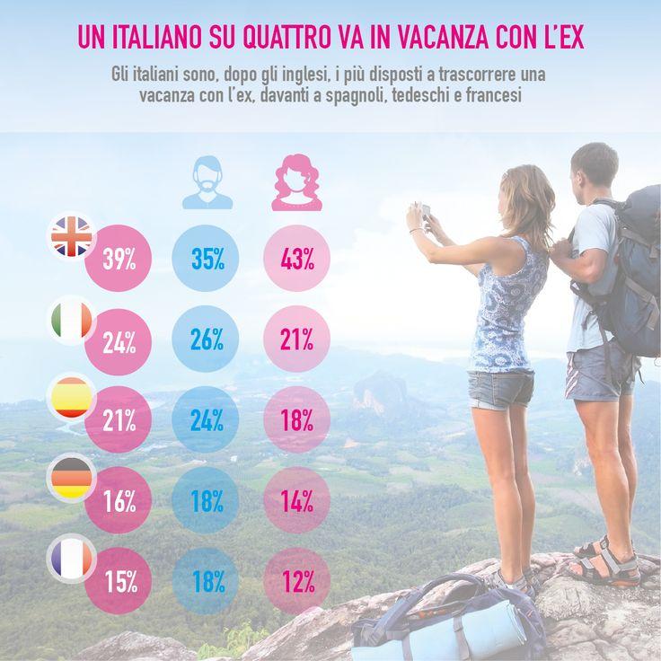 E voi siete mai andati in #vacanza con un ex #partner? #travel #lastminute #viaggi #couples