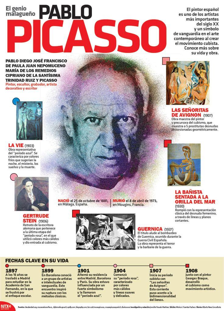 #UnDíaComoHoy pero de 1973, murió el pintor español, Pablo Picasso. #Infographic