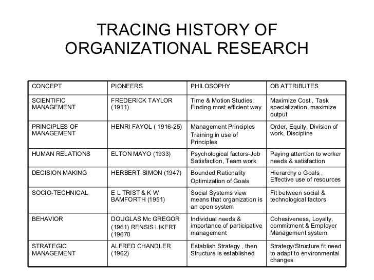 organizational behavior history 37 chapter 3 organizational behavior and management thinking sheila k mcginnis learning objectives by the end of.
