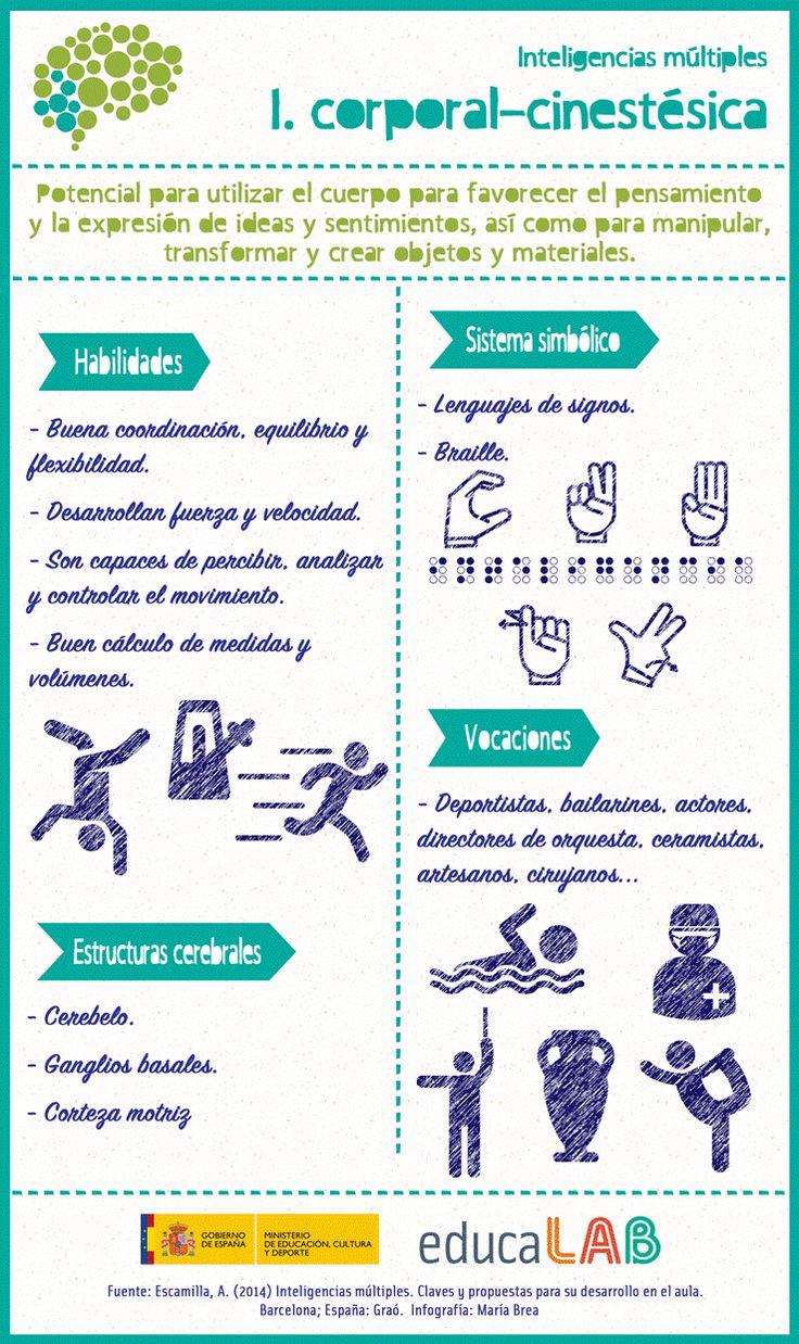Inteligencia la corporal-cinestésica   Ideas clave   Material del curso INTEF167   MOOC INTEF
