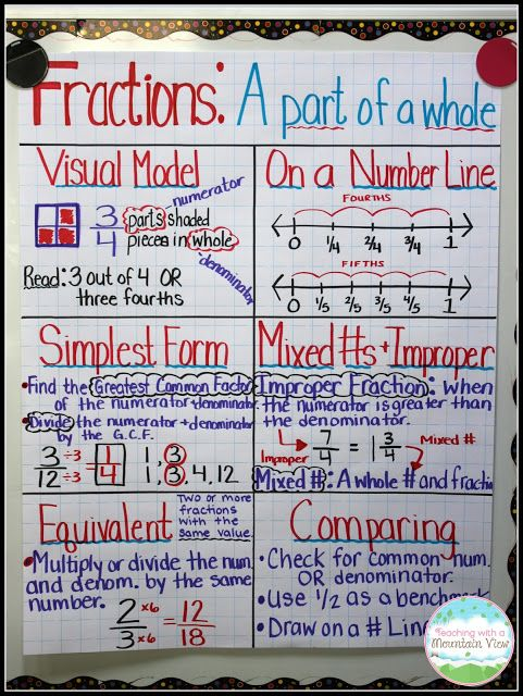 Fraction Anchor Chart.  Complete this with your students over the course of your unit and you will end up with a valuable reference tool!