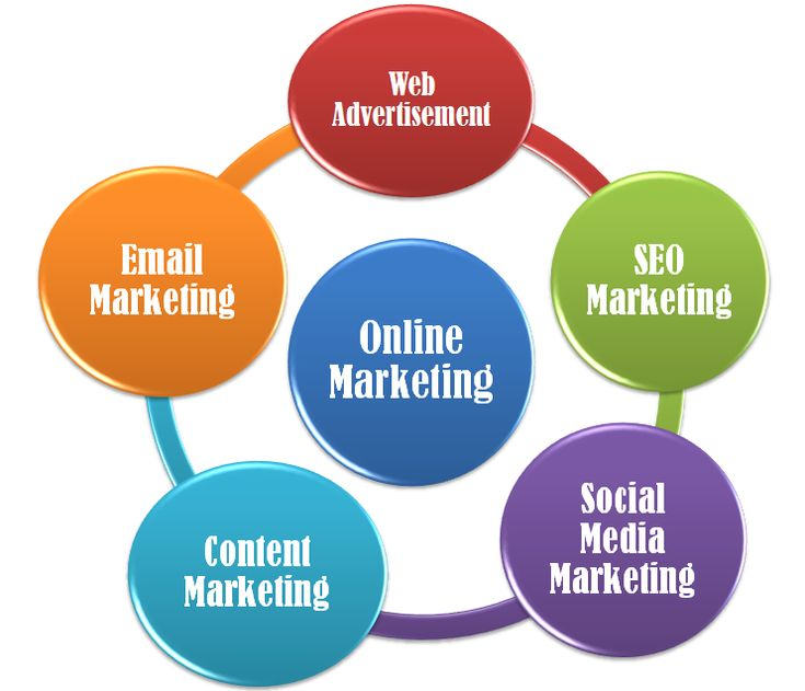 We offer complete internet marketing solution http://www.yourseoservices.com/internet_marketing.php
