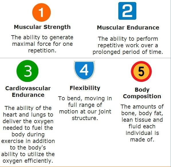 5 Components of Physical fitness. :) #exercise #beauty #skin #workout #healthcare #weightloss #weightcontrol #fat