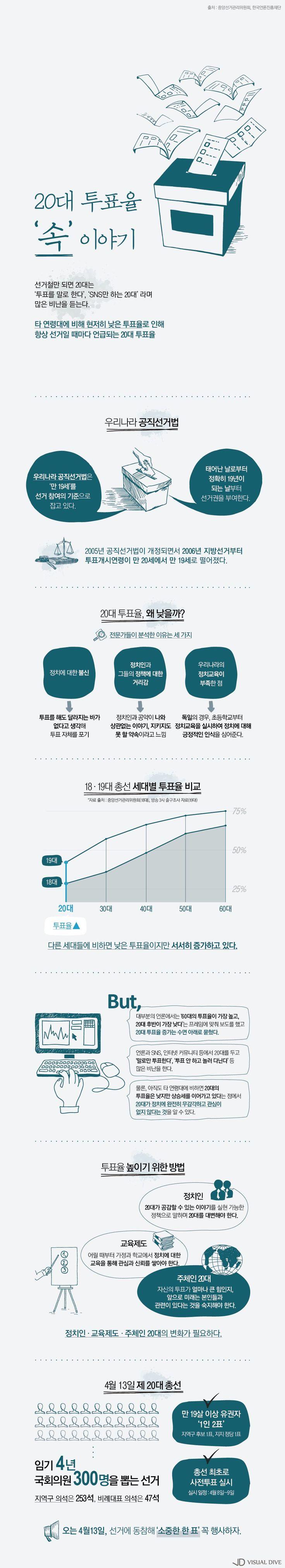 '4·13총선 D-2'…20대 투표율 '속' 이야기 [인포그래픽] #vote / #Infographic ⓒ 비주얼다이브 무단 복사·전재·재배포 금지