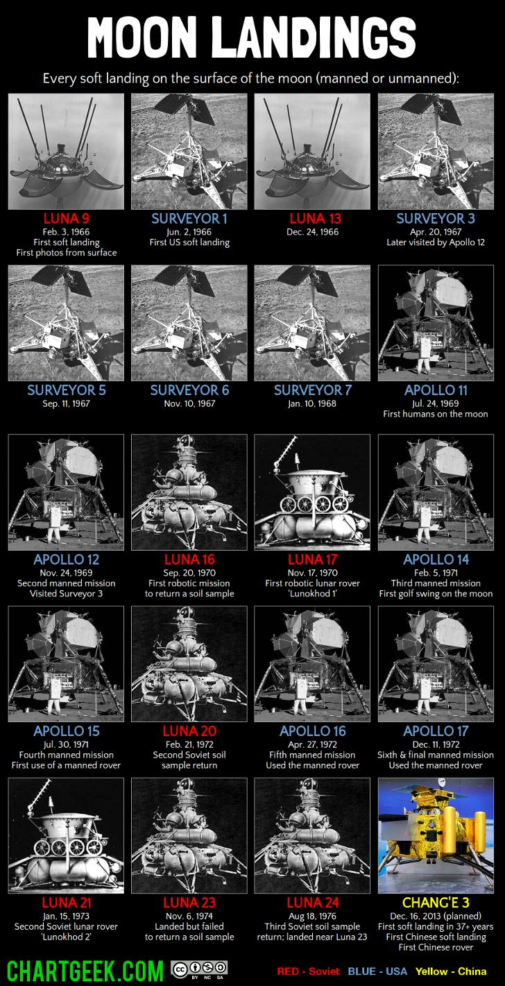 apollo space missions timeline - photo #13