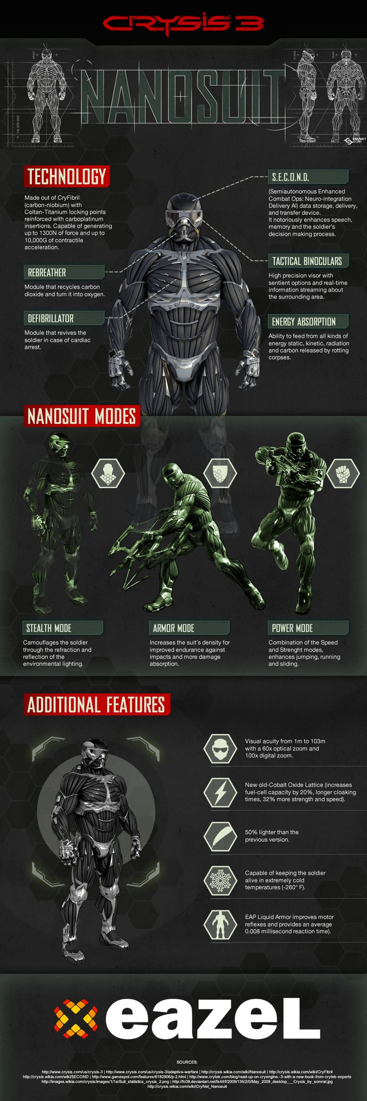 Crysis Nano suit 2.0 #gamer #infographic
