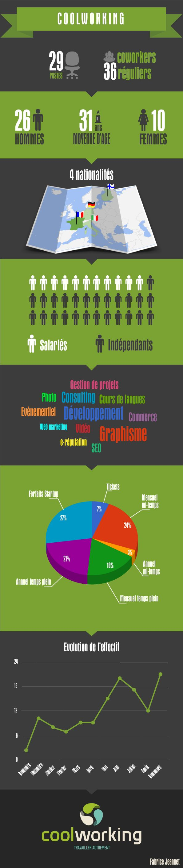 An infography i made for my coworking space Coolworking in Bordeaux.