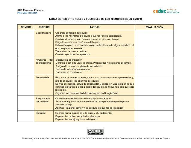 REA Cuarto de Primaria  PROYECTO EDIA  TABLA DE REGISTRO ROLES Y FUNCIONES DE LOS MIEMBROS DE UN EQUIPO  NOMBRE FUNCIÓN TA...