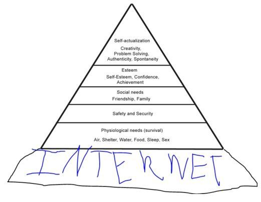 Update of Maslow's Hierarchy of Needs  by topgold,good to know