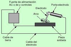 NTP 494 SOLDADURA CON ARCO ELECTRICO