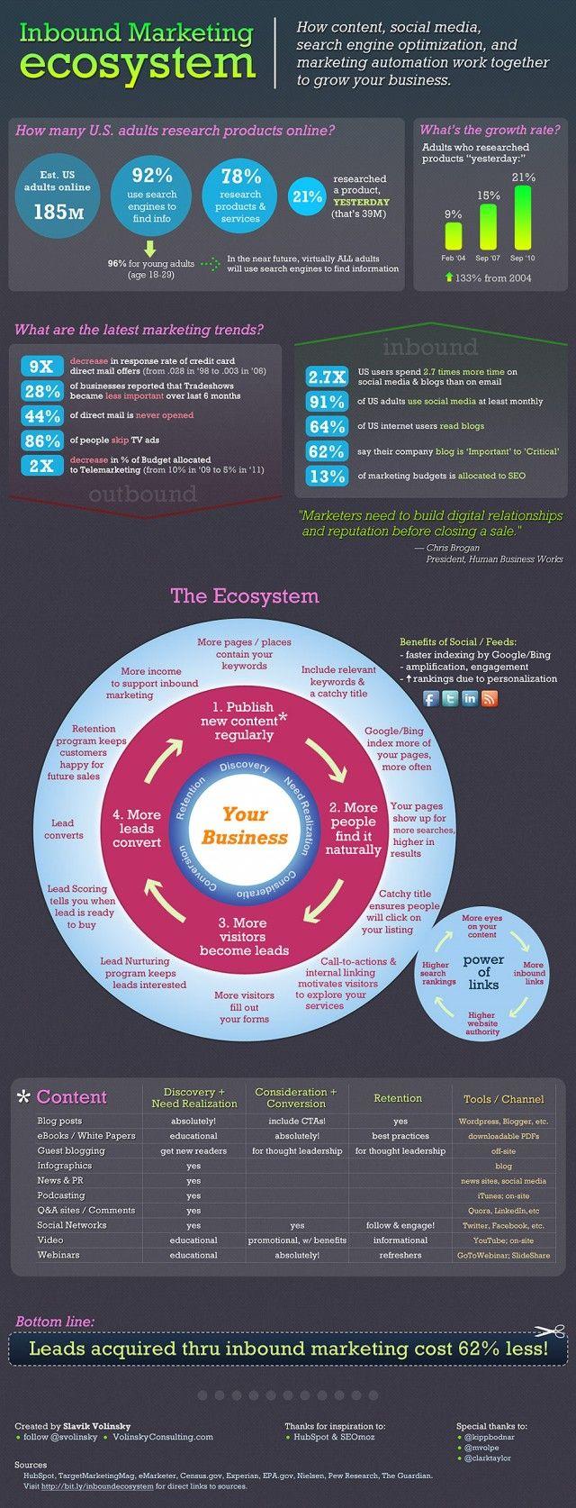 Inbound Marketing EcosystemInternet Marketing, Web Design, Inboundmarketing, Social Media, Marketing Ecosystem, Socialmedia, Business Marketing, Content Marketing, Inbound Marketing