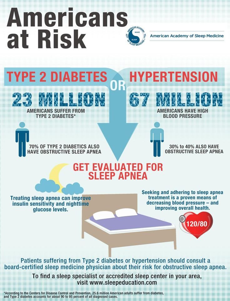If you have Type 2 diabetes or hypertension, you are at a higher risk of having sleep apnea. http://sleepeducation.org/find-a-facility