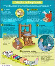 L'histoire de l'imprimerie - Mon Quotidien, le seul site d'information quotidienne pour les 10 - 14 ans !